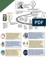 mapa historia de la evaluación psicología
