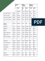 UT Material Properties Tables