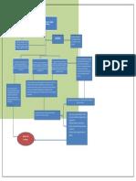mapa gerencia estrategica  y ccambio oragnizacional.docx