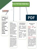 CUADRO SINOPTICO (TIPOS DE PROTESIS REMOVIBLES).docx