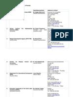 NGO list Rwanda