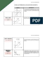 Cuadro comparativo de las ecuaciones de la recta