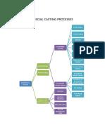 Special Casting Process
