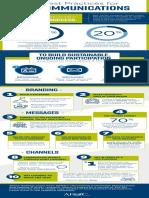 K09527 10 Best Practices KM Communications