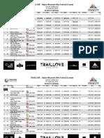 EWS Zermatt 2019 Full Results