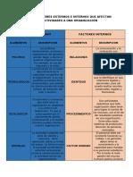 Factores Extenos e Internos