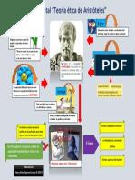 MAPA MENTAL ARISTOTELES.pdf