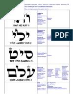 Tabela com os 72 Nomes de Deus e suas Causas relacionadas.pdf