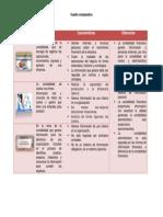 Cuadro Comparativo contabilidad financiera, de costos y administrativa