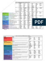 Blooms revised taxonomy for cognitive affective and psychomotor development.pdf