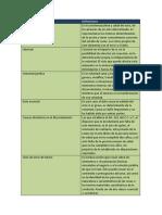 Derecho Privado API 3