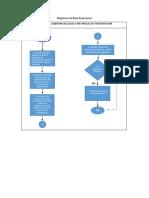 Diagramas de Flujo de Procesos