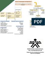 Taller Unidad 2 - Mapa Conceptual Unidad 2 - Tecnicas e Instrumentos de Diagnostivo