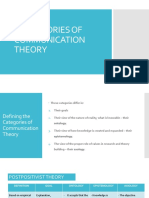 4A_-_CATEGORIES_OF_COMMUNICATION_THEORY.pdf