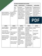 Cuadro Comparativo Sobre Diferentes Tipos de Auditorias