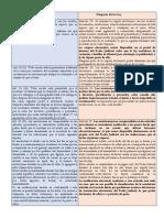 Algunas Modificaciones de La Ley Al Código de Procedimiento Civil