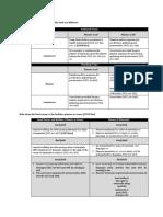 LO BPS Table Summary
