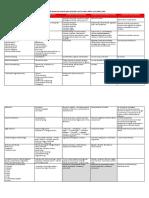 Matriz de Temas de Interes Para Articular Con Los ABP, PRO Y RETOS 2019