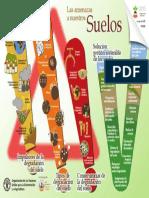 Las Amenazas a Nuestro Suelo- FAO.pdf