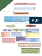 Mapa Conceptual Aportes de La Filosofia