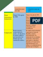 Cuadro de Constitucion Politica Yeral