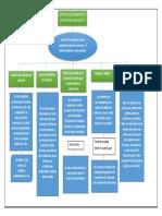 Mapa Conceptual de la importancia de las pruebas en hardware
