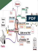Mapa Conceptual de la filosofia de la educación