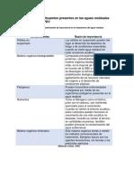 Principales constituyentes presentes en las aguas residuales generadas en el PDV.docx