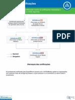 Hierarquia-das-certifica-es.pdf