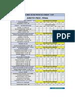Cópia de Tabela de Matérias Mais Cobradas - Direito Proc Penal