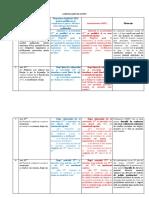 Amendamente FSNPPC La Statutul Politistului