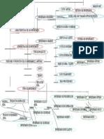 MAPA CONCEPTUAL FUNCIONES Y PROPOSITOS DE LOS INVENTARIOS.rtf