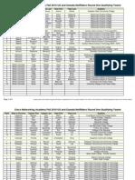 Fall 2010 US-CAN NetRiders R1 Rankings 2