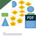 Flujo Grama Integracion de Procesos en La Empresa