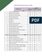 Tabel Analisis masalah di Puskesmas Perumnas Januari.docx