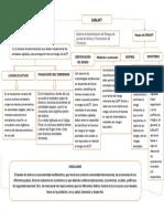 Mapa Conceptual de sistema de gestion yy