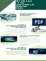 Internet de Las Cosas y Su Relacion Con La Inteligencia Artificial
