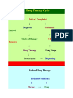 Drug Therapy Cycle