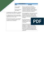 Caracteristicas y Aplicaciones