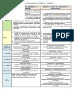 57697057-Cuadro-Comparativo-de-Freud-y-Erikson.docx