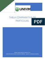 Tabla de comparativas de particulas