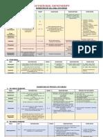 Antimicrobial Chemotherapy Summary .pdf