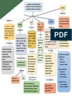 Mapa Economia Word