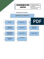 Formato de Funciones Logisticas y Organigrama