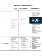 Cuadro Comparativo Tipos de Diagnosticos