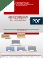 Act 6 Mapa Conceptual La Autonomía Colectiva