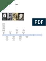Psicología Del Trabajo Hitos Historicos (2)