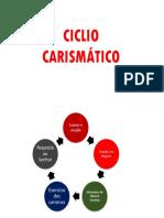ciclo-carismatico