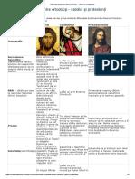 Diferenţe Doctrinare Între Ortodocşi - Catolici Şi Protestanţi