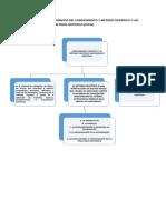 esquema procedimientos
